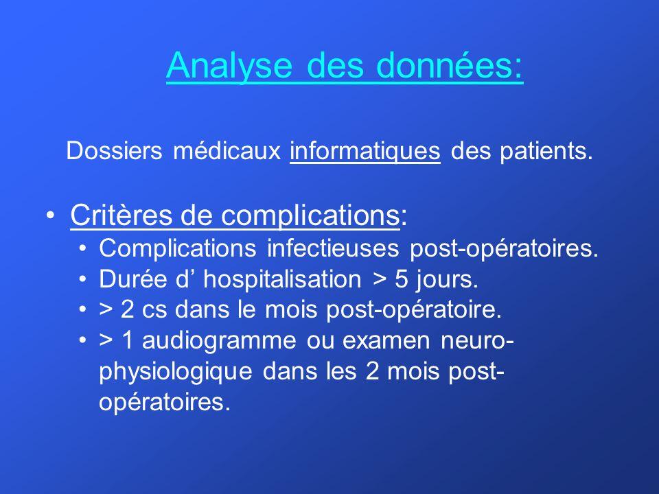 Analyse des données: Dossiers médicaux informatiques des patients. Critères de complications: Complications infectieuses post-opératoires. Durée d hos
