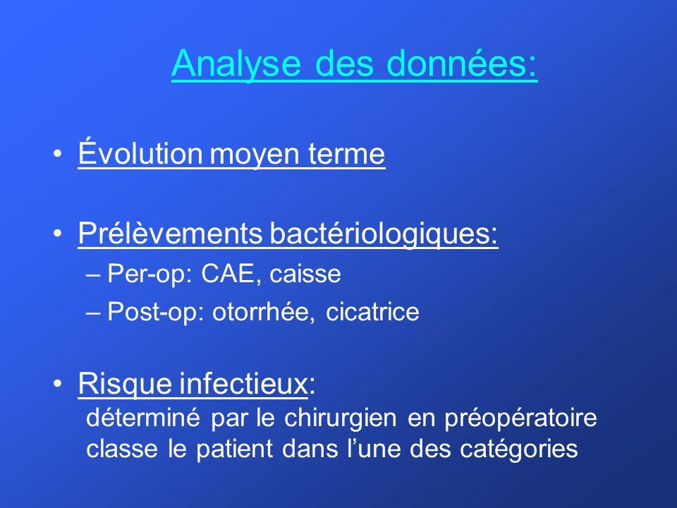 Analyse des données: Évolution moyen terme Prélèvements bactériologiques: –Per-op: CAE, caisse –Post-op: otorrhée, cicatrice Risque infectieux: déterm