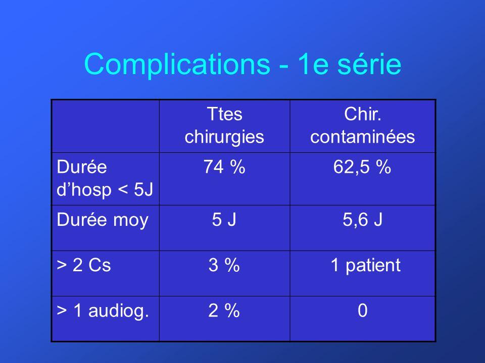Complications - 1e série Ttes chirurgies Chir. contaminées Durée dhosp < 5J 74 %62,5 % Durée moy5 J5,6 J > 2 Cs3 % 1 patient > 1 audiog.2 %0