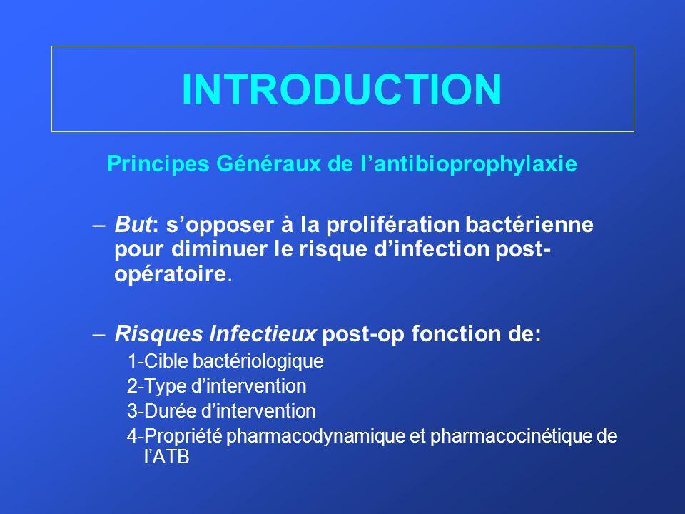 INTRODUCTION Principes Généraux de lantibioprophylaxie –But: sopposer à la prolifération bactérienne pour diminuer le risque dinfection post- opératoi