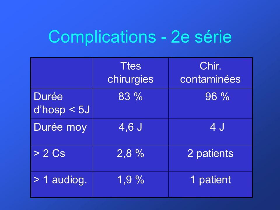Complications - 2e série Ttes chirurgies Chir. contaminées Durée dhosp < 5J 83 %96 % Durée moy4,6 J4 J > 2 Cs2,8 %2 patients > 1 audiog.1,9 %1 patient