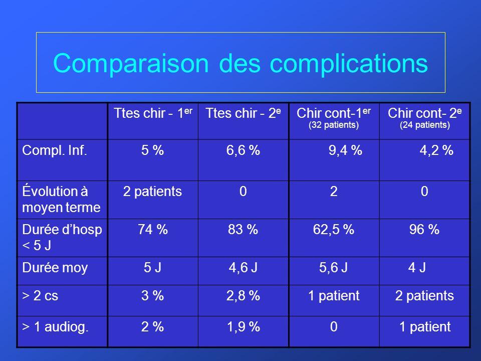 Comparaison des complications Ttes chir - 1 er Ttes chir - 2 e Chir cont-1 er (32 patients) Chir cont- 2 e (24 patients) Compl. Inf.5 %6,6 %9,4 %4,2 %