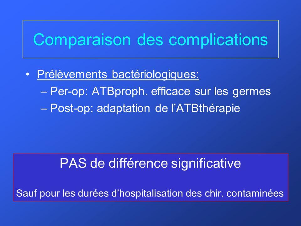 Comparaison des complications Prélèvements bactériologiques: –Per-op: ATBproph. efficace sur les germes –Post-op: adaptation de lATBthérapie PAS de di