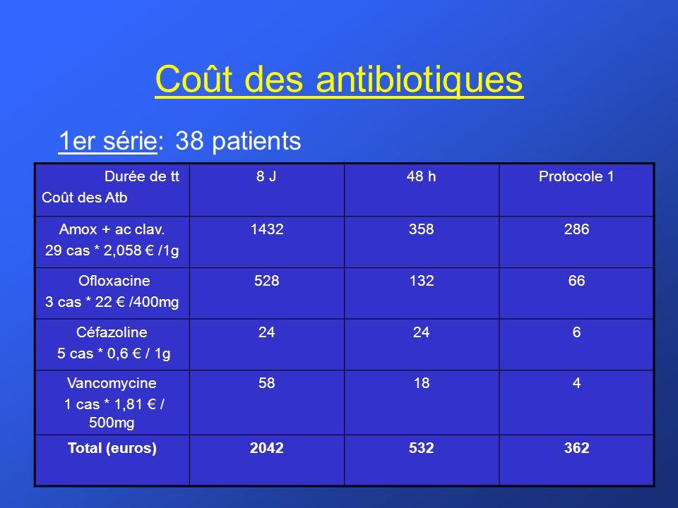 Coût des antibiotiques 1er série: 38 patients Durée de tt Coût des Atb 8 J48 hProtocole 1 Amox + ac clav. 29 cas * 2,058 /1g 1432358286 Ofloxacine 3 c