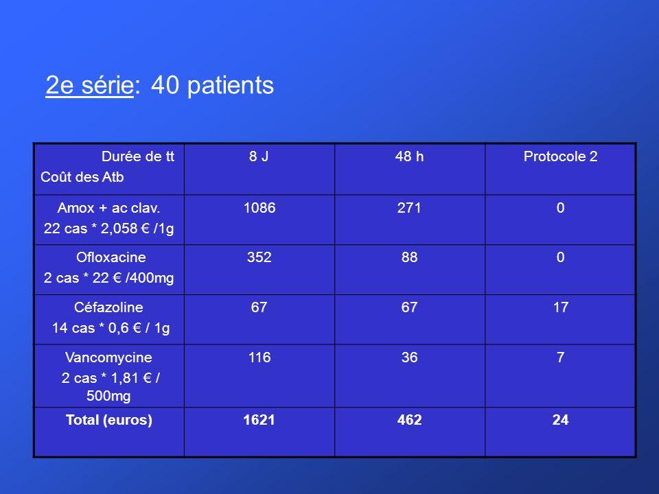 2e série: 40 patients Durée de tt Coût des Atb 8 J48 hProtocole 2 Amox + ac clav. 22 cas * 2,058 /1g 10862710 Ofloxacine 2 cas * 22 /400mg 352880 Céfa