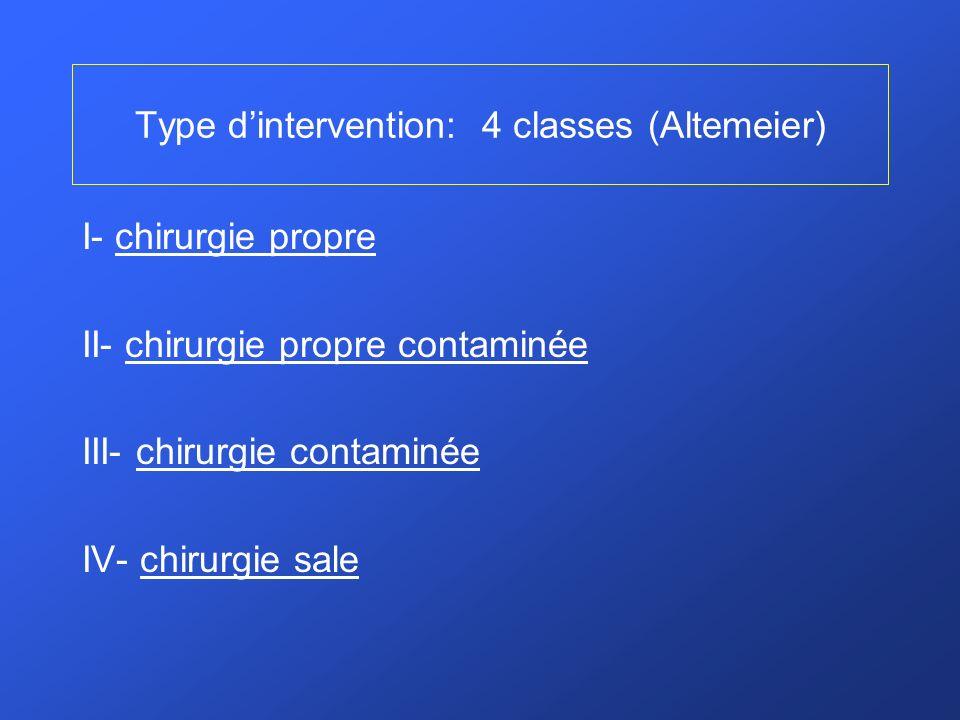 Type dintervention: 4 classes (Altemeier) I- chirurgie propre II- chirurgie propre contaminée III- chirurgie contaminée IV- chirurgie sale