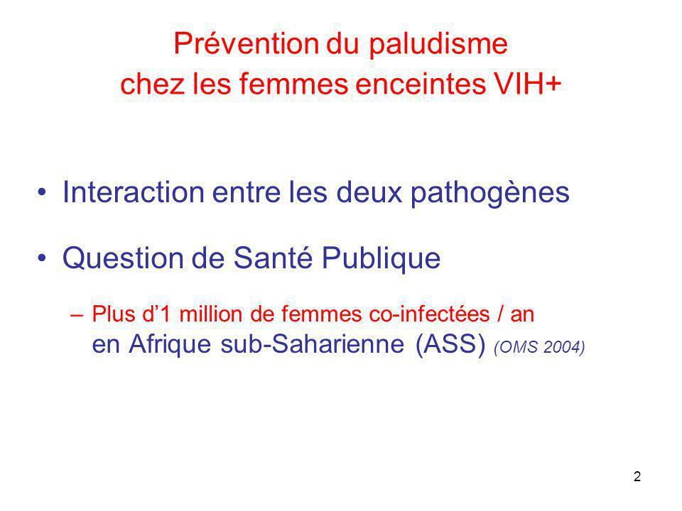 2 Prévention du paludisme chez les femmes enceintes VIH+ Interaction entre les deux pathogènes Question de Santé Publique –Plus d1 million de femmes c