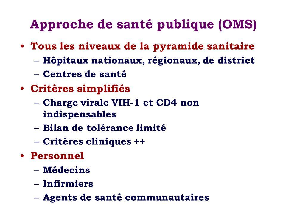 Approche de santé publique (OMS) Tous les niveaux de la pyramide sanitaire – Hôpitaux nationaux, régionaux, de district – Centres de santé Critères si