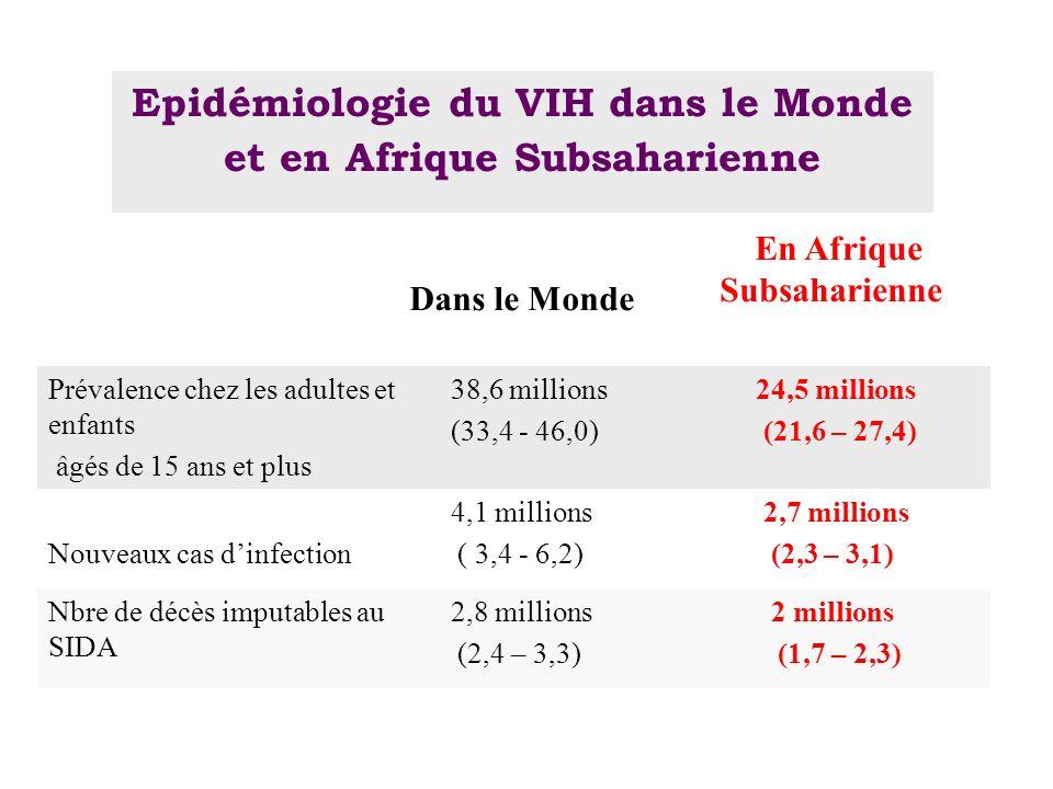 Epidémiologie du VIH dans le Monde et en Afrique Subsaharienne Dans le Monde En Afrique Subsaharienne Prévalence chez les adultes et enfants âgés de 1
