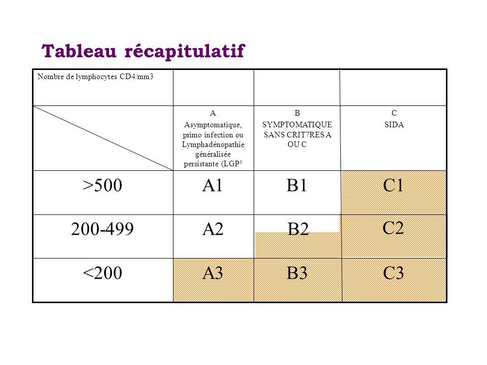 Tableau récapitulatif C3B3A3<200 C2 B2A2200-499 C1B1A1>500 C SIDA B SYMPTOMATIQUE SANS CRIT7RES A OU C A Asymptomatique, primo infection ou Lymphadéno