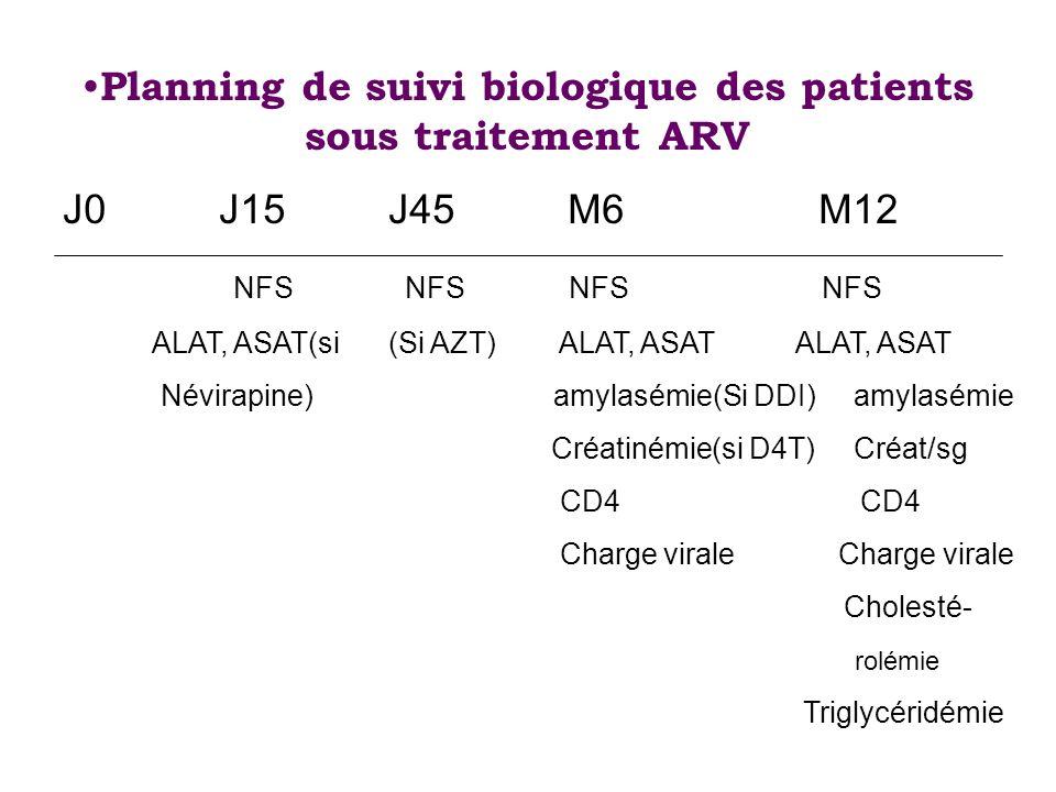 Planning de suivi biologique des patients sous traitement ARV J0 J15 J45 M6 M12 NFS NFS NFS NFS ALAT, ASAT(si (Si AZT) ALAT, ASAT ALAT, ASAT Névirapin
