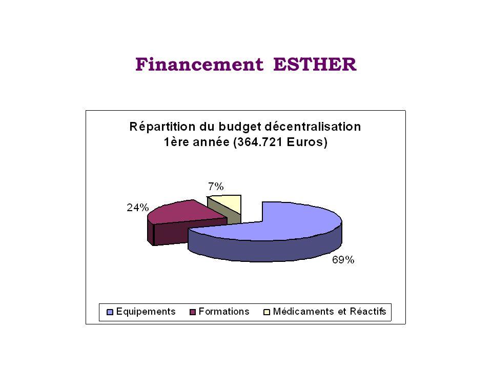 Financement ESTHER