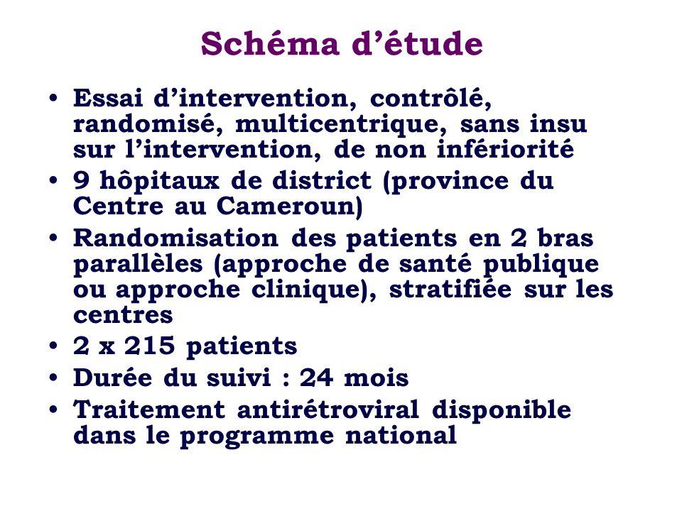 Schéma détude Essai dintervention, contrôlé, randomisé, multicentrique, sans insu sur lintervention, de non infériorité 9 hôpitaux de district (provin