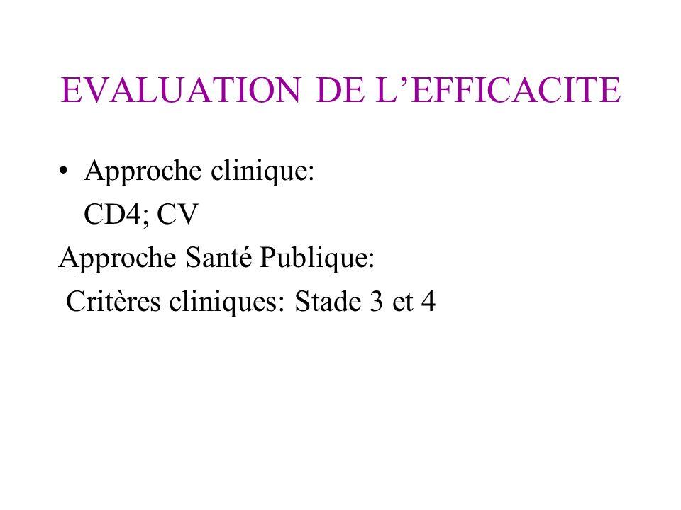 EVALUATION DE LEFFICACITE Approche clinique: CD4; CV Approche Santé Publique: Critères cliniques: Stade 3 et 4