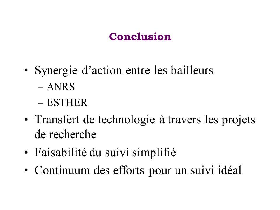 Conclusion Synergie daction entre les bailleurs –ANRS –ESTHER Transfert de technologie à travers les projets de recherche Faisabilité du suivi simplif