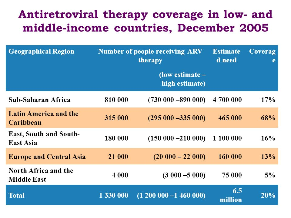 Antiretroviral therapy coverage in low- and middle-income countries, December 2005 Geographical RegionNumber of people receiving ARV therapy Estimate