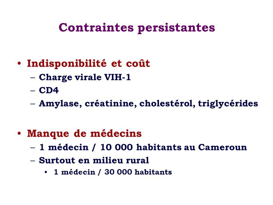 Contraintes persistantes Indisponibilité et coût – Charge virale VIH-1 – CD4 – Amylase, créatinine, cholestérol, triglycérides Manque de médecins – 1