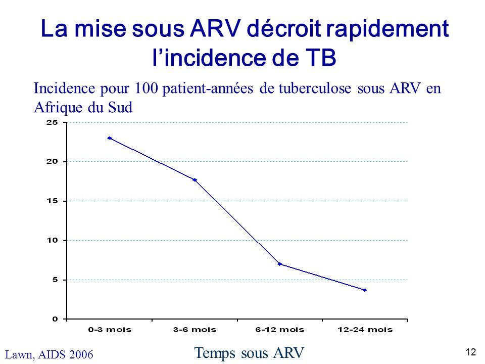 12 La mise sous ARV décroit rapidement lincidence de TB Lawn, AIDS 2006 Temps sous ARV Incidence pour 100 patient-années de tuberculose sous ARV en Afrique du Sud