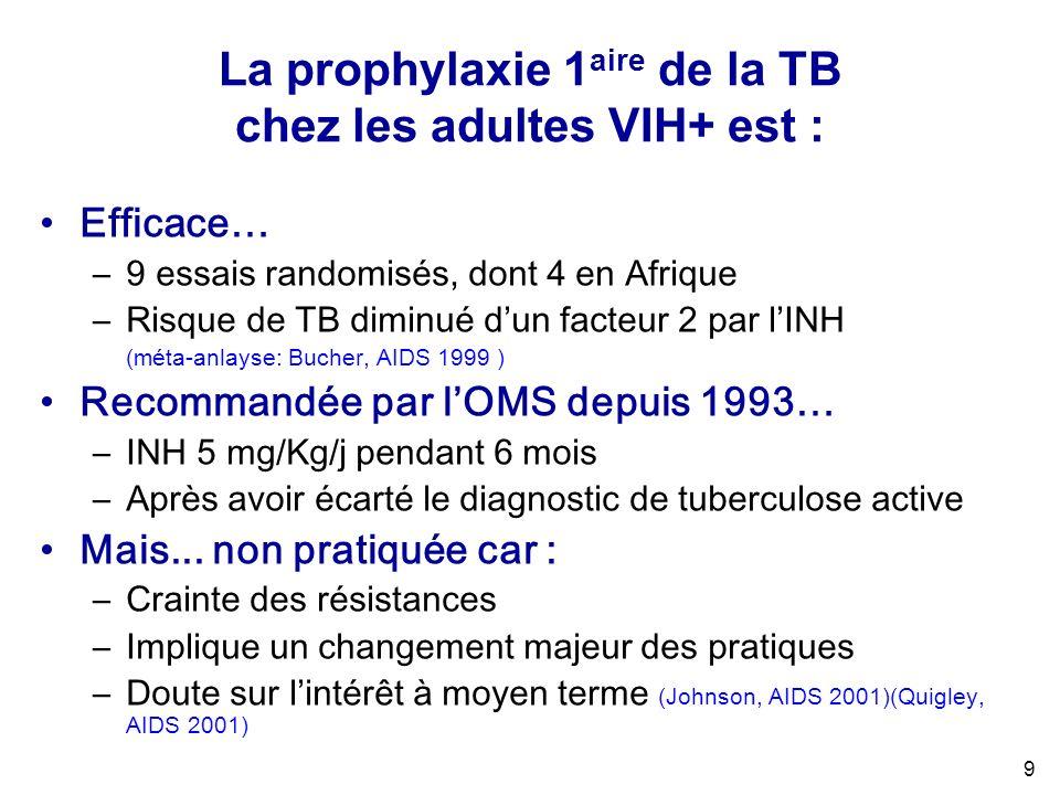 9 La prophylaxie 1 aire de la TB chez les adultes VIH+ est : Efficace… –9 essais randomisés, dont 4 en Afrique –Risque de TB diminué dun facteur 2 par lINH (méta-anlayse: Bucher, AIDS 1999 ) Recommandée par lOMS depuis 1993… –INH 5 mg/Kg/j pendant 6 mois –Après avoir écarté le diagnostic de tuberculose active Mais...