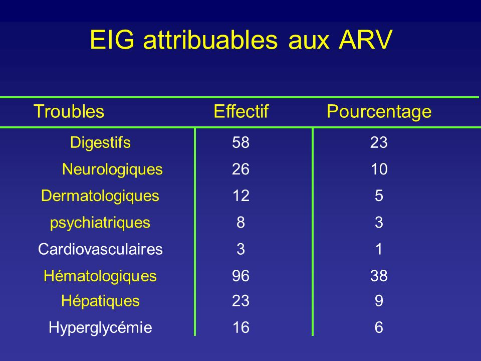 EIG attribuables aux ARV TroublesEffectifPourcentage Digestifs5823 Neurologiques2610 Dermatologiques125 psychiatriques83 Cardiovasculaires31 Hématolog