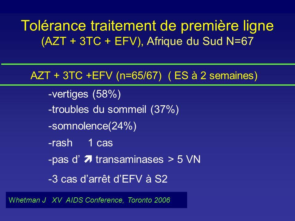 Tolérance traitement de première ligne (AZT + 3TC + EFV), Afrique du Sud N=67 AZT + 3TC +EFV (n=65/67) ( ES à 2 semaines) -vertiges (58%) -troubles du