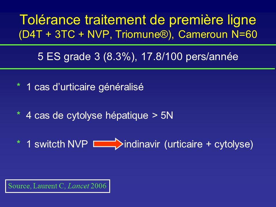 Tolérance traitement de première ligne (D4T + 3TC + NVP, Triomune®), Cameroun N=60 5 ES grade 3 (8.3%), 17.8/100 pers/année * 1 cas durticaire général