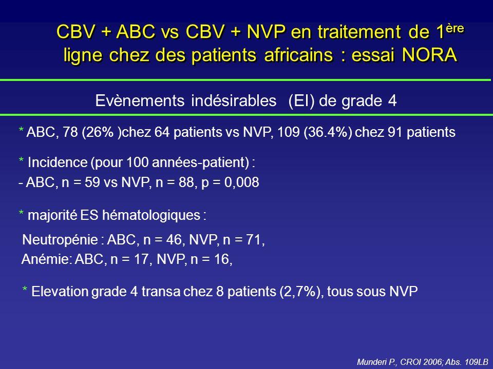 Evènements indésirables (EI) de grade 4 * ABC, 78 (26% )chez 64 patients vs NVP, 109 (36.4%) chez 91 patients * Incidence (pour 100 années-patient) :
