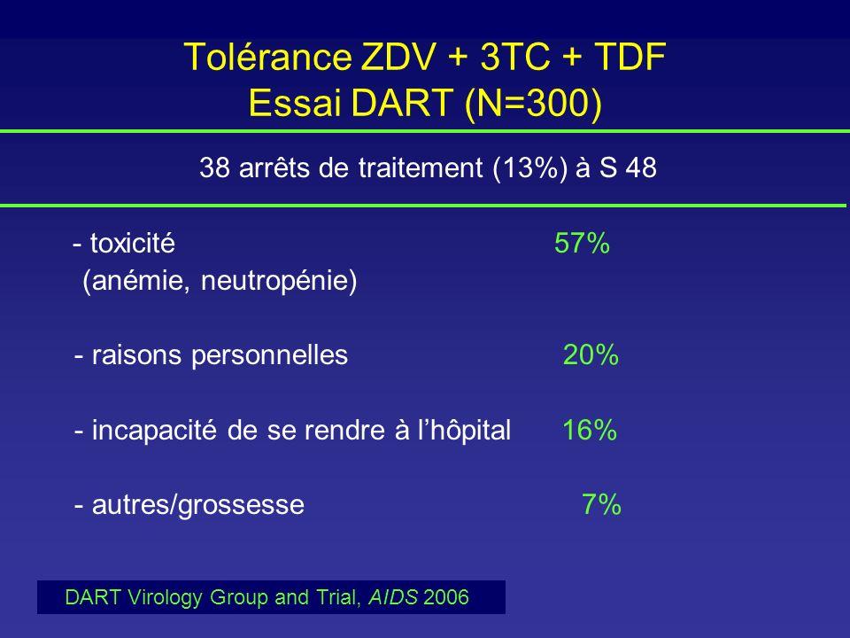 Tolérance ZDV + 3TC + TDF Essai DART (N=300) 38 arrêts de traitement (13%) à S 48 - toxicité 57% (anémie, neutropénie) - raisons personnelles 20% - in