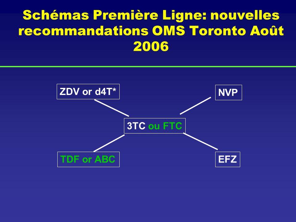 Schémas Première Ligne: nouvelles recommandations OMS Toronto Août 2006 3TC ou FTC ZDV or d4T* TDF or ABC NVP EFZ