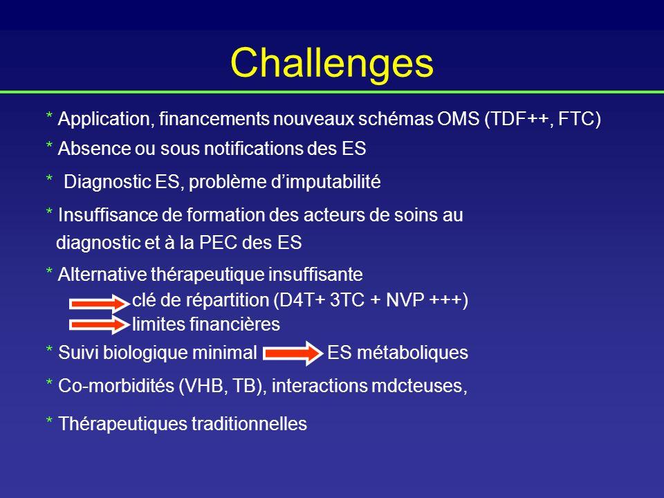 Challenges * Application, financements nouveaux schémas OMS (TDF++, FTC) * Absence ou sous notifications des ES * Diagnostic ES, problème dimputabilit