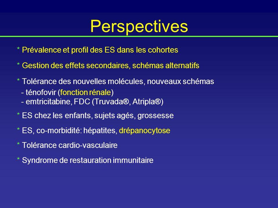 Perspectives * Prévalence et profil des ES dans les cohortes * Gestion des effets secondaires, schémas alternatifs * Tolérance des nouvelles molécules