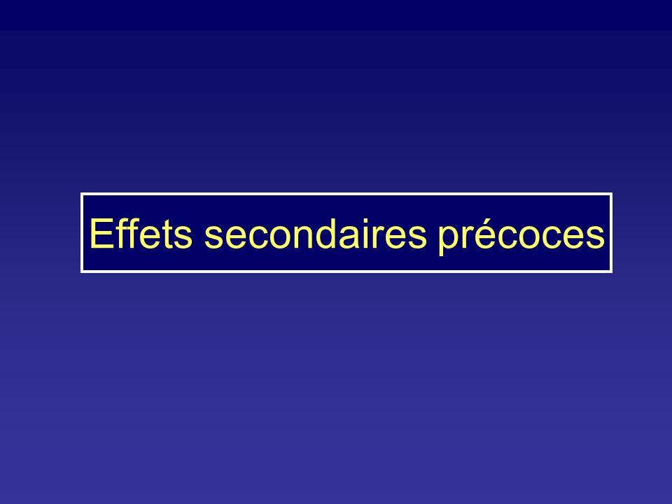 D4T + 3TC + NVP = Triomune® MSF (12 centres ) 6861 patients 5175(75,4%) Afrique, durée my 4.1 mois 30 (5%) arrêts TTT grades 3-4 Drug N =30 Reasons (N) Nevirapine 23 Skin toxicity, 12 (40%) Liver toxicity, 11 (36.7%) Stavudine 7 Neuropathy, 5 (16.7%) Lipodystrophy, 2 (6.7%) Source, Calmy A, AIDS 2006