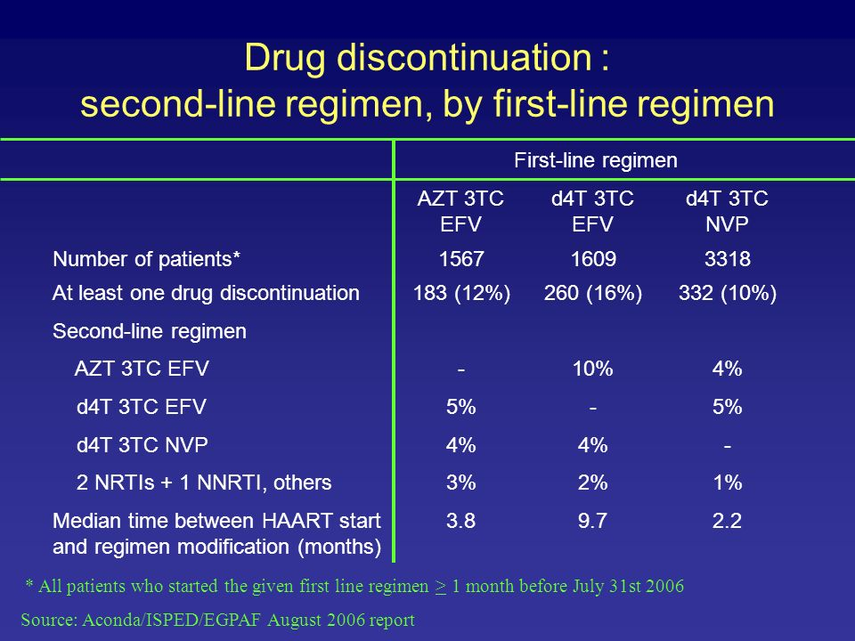 Drug discontinuation: Reasons Source: Aconda/ISPED/EGPAF August 2006 report First line regimen AZT 3TC EFV d4T 3TC EFV d4T 3TC NVP Number of patients *156716093318 At least one drug discontinuation183260332 Reason for changing drug Drug intolerance49%59%64% Morbidity event **2%1%26% Pregnancy33%13%- Treatment failure1% 2% Out of stock13%24%8% Other2% - * All patients who started the first line regimen > 1 month before July 31st 2006 ** Mainly tuberculosis