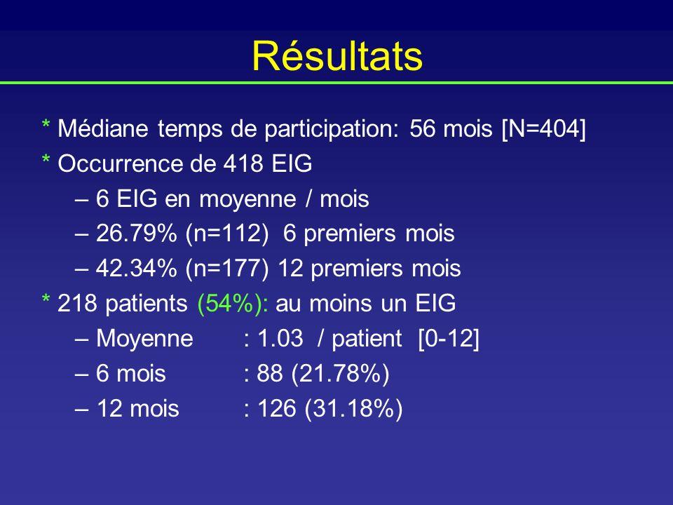 Résultats * Médiane temps de participation: 56 mois [N=404] * Occurrence de 418 EIG –6 EIG en moyenne / mois –26.79% (n=112) 6 premiers mois –42.34% (