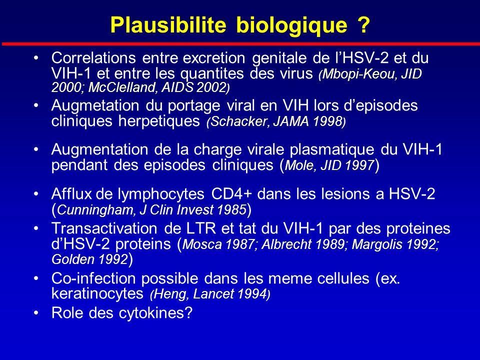 Plausibilite biologique ? Correlations entre excretion genitale de lHSV-2 et du VIH-1 et entre les quantites des virus ( Mbopi-Keou, JID 2000; McClell