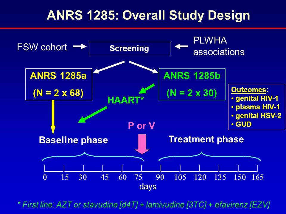 ____ ____ ____ ____ ____ ____ ____ ____ ____ ____ ____ 0 15 30 45 60 75 90 105 120 135 150 165 days Baseline phase Treatment phase P or V PLWHA associ