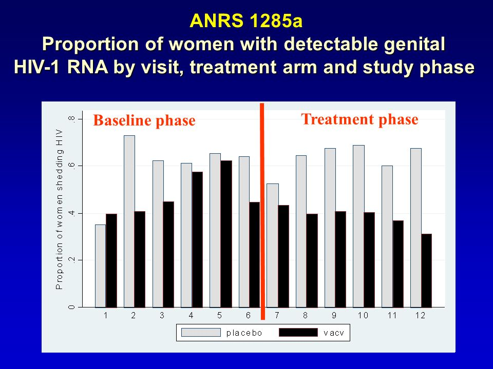ANRS 1285a Proportion of women with detectable genital HIV-1 RNA by visit, treatment arm and study phase Baseline phase Treatment phase