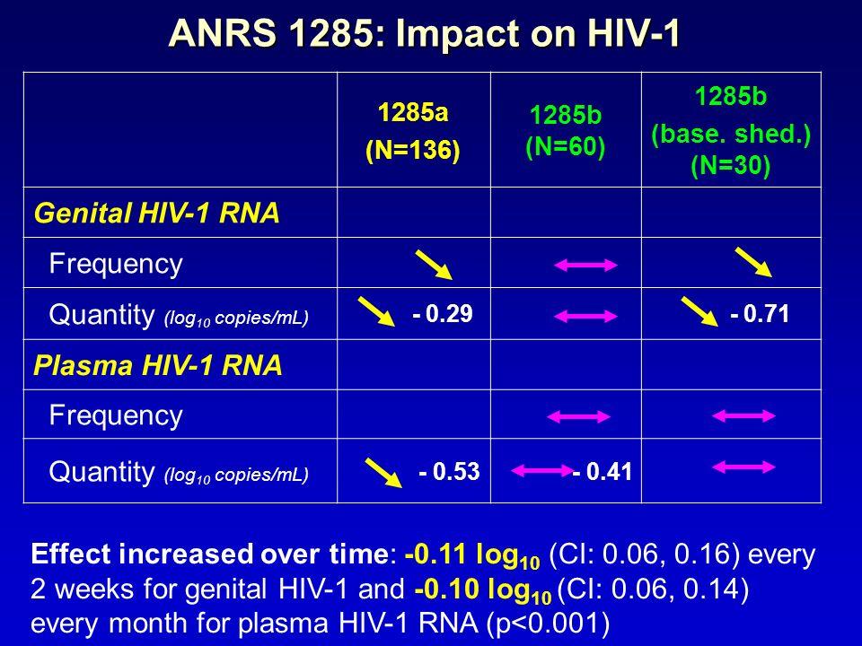 ANRS 1285: Impact on HIV-1 1285a (N=136) 1285b (N=60) 1285b (base. shed.) (N=30) Genital HIV-1 RNA Frequency Quantity (log 10 copies/mL) - 0.29 - 0.71
