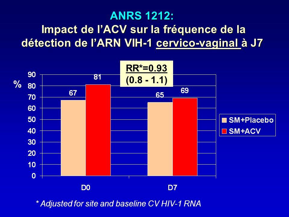 ANRS 1212: Impact de lACV sur la fréquence de la détection de lARN VIH-1 cervico-vaginal à J7 % RR*=0.93 (0.8 - 1.1) * Adjusted for site and baseline
