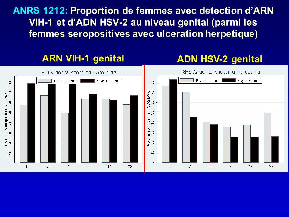ANRS 1212: Proportion de femmes avec detection dARN VIH-1 et dADN HSV-2 au niveau genital (parmi les femmes seropositives avec ulceration herpetique)
