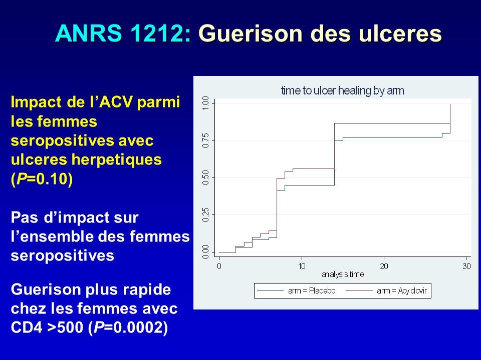 ANRS 1212: Guerison des ulceres Impact de lACV parmi les femmes seropositives avec ulceres herpetiques (P=0.10) Pas dimpact sur lensemble des femmes s