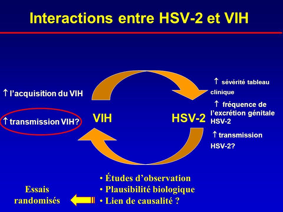 Interactions entre HSV-2 et VIH HSV-2VIH sévérité tableau clinique fréquence de lexcrétion génitale HSV-2 transmission HSV-2? lacquisition du VIH tran