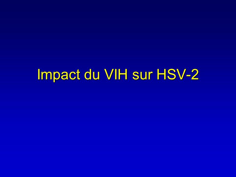 ANRS1212: Baseline data (N=441) HSV-2 sero+79% HIV-1 sero+47% Dually sero+41% HSV-2 ulcer50% (only 3% have bacterial etiol.) HIV+/ulcer HSV-2 27% (N=118) SM+Placebo (n=64) SM+ACV (n=54) Mean age 31.430.8 Median CD4 count (/µL) (IQR) 188 (72-519)194 (92-548) Mean plasma HIV-1 RNA (CI) 4.5 (4.1-4.9)4.7 (4.3-5.1) Taking HAART 5 (8%)6 (11%) Experienced GUD last year 27 (42%)25 (47%)