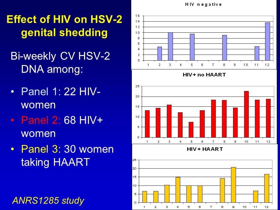 Effect of HIV on HSV-2 genital shedding Bi-weekly CV HSV-2 DNA among: Panel 1: 22 HIV- women Panel 2: 68 HIV+ women Panel 3: 30 women taking HAART ANR