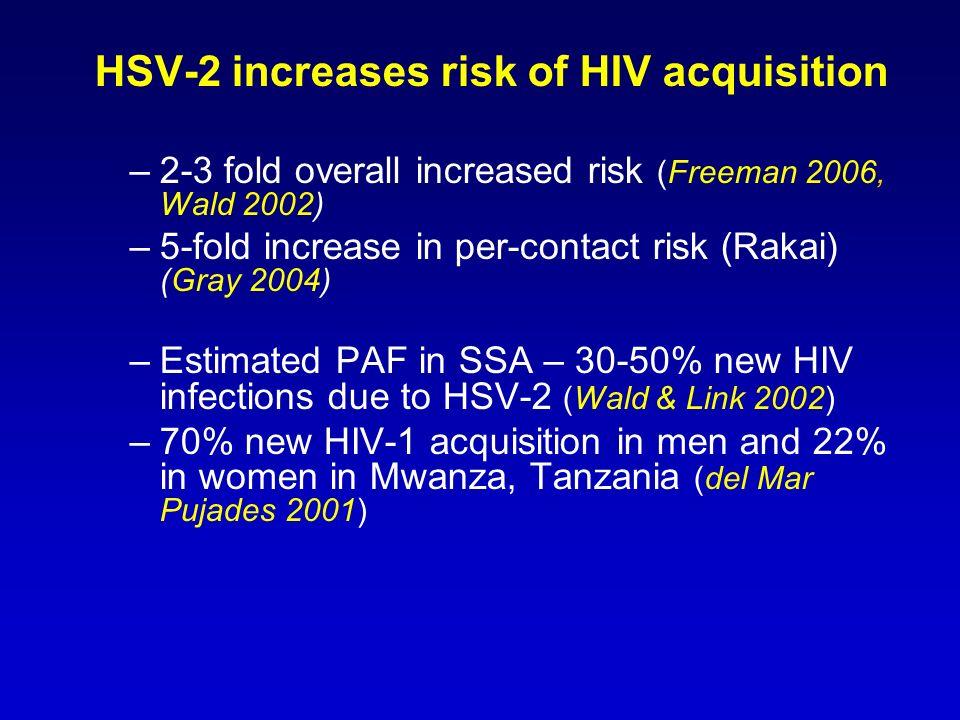 HSV-2 increases risk of HIV acquisition –2-3 fold overall increased risk (Freeman 2006, Wald 2002) –5-fold increase in per-contact risk (Rakai) (Gray