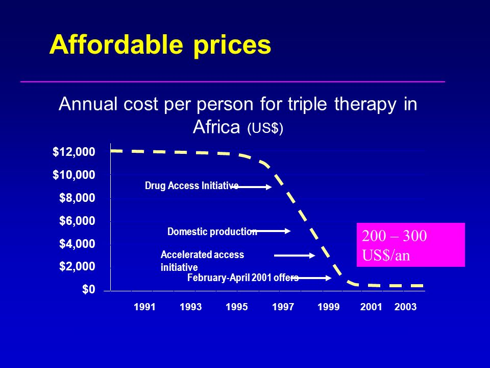 Affordable prices Annual cost per person for triple therapy in Africa (US$) $12,000 $10,000 $8,000 $6,000 $4,000 $2,000 $0 1991 1993 1995 1997 1999200