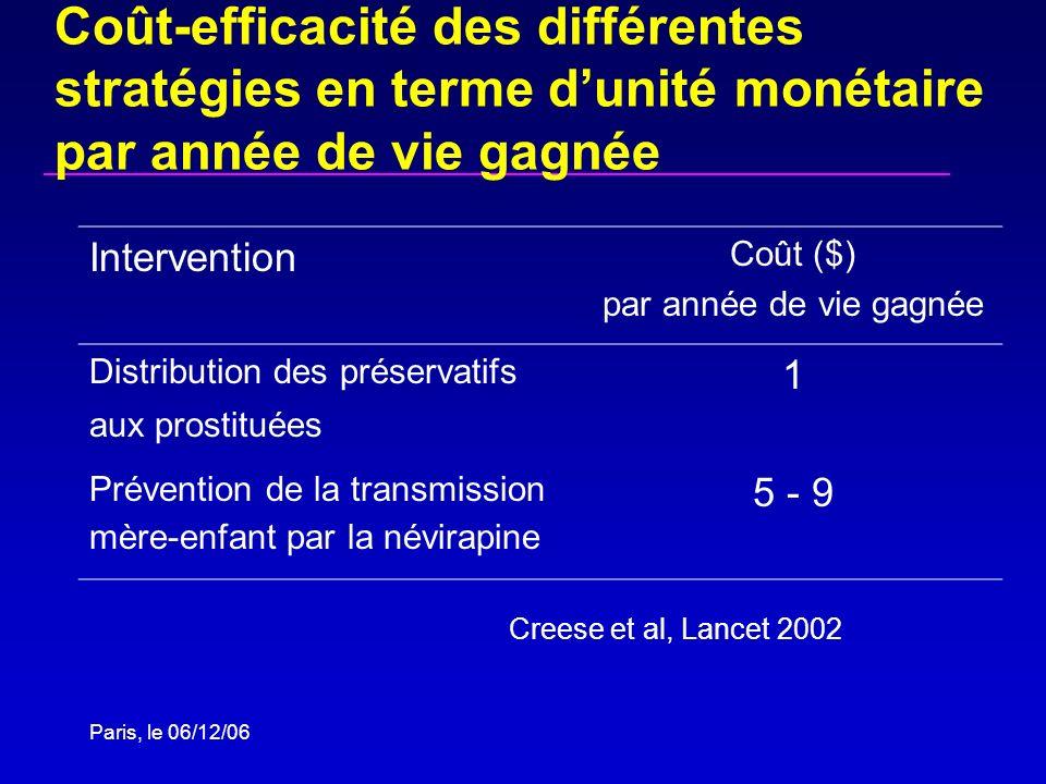 Paris, le 06/12/06 Coût-efficacité des différentes stratégies en terme dunité monétaire par année de vie gagnée Intervention Coût ($) par année de vie