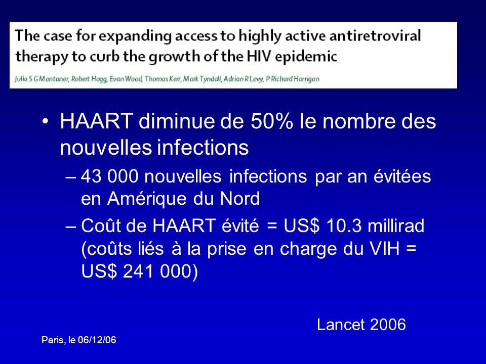 Paris, le 06/12/06 HAART diminue de 50% le nombre des nouvelles infections –43 000 nouvelles infections par an évitées en Amérique du Nord –Coût de HA