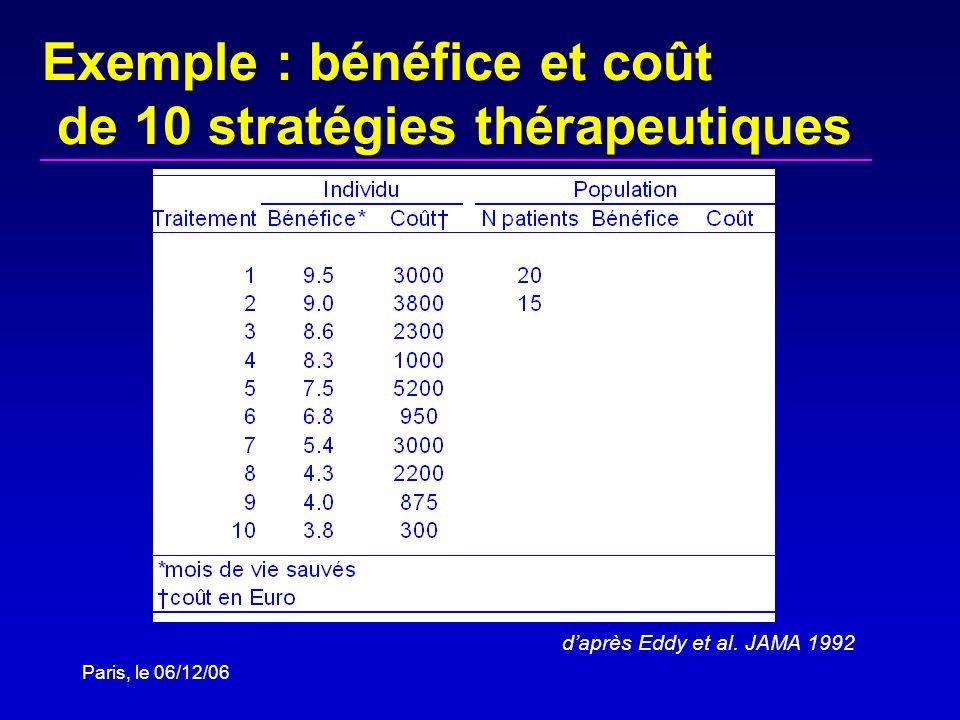Paris, le 06/12/06 Exemple : bénéfice et coût de 10 stratégies thérapeutiques daprès Eddy et al. JAMA 1992