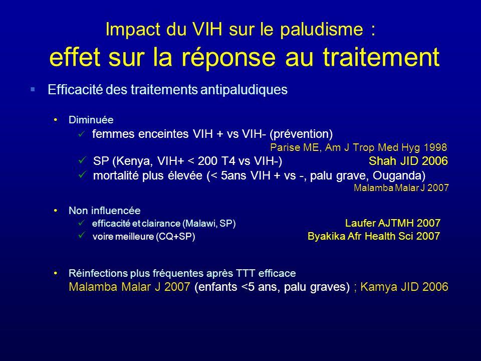 Impact du VIH sur le paludisme : effet sur la réponse au traitement Efficacité des traitements antipaludiques Diminuée femmes enceintes VIH + vs VIH-